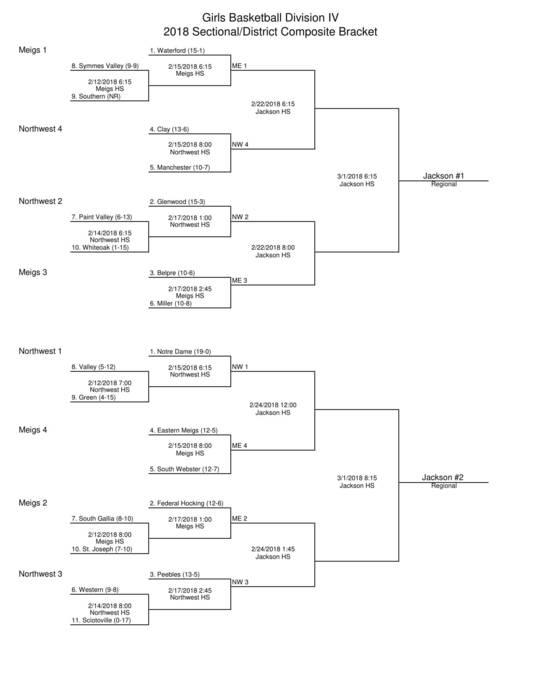 Girls 2018 BB Bracket